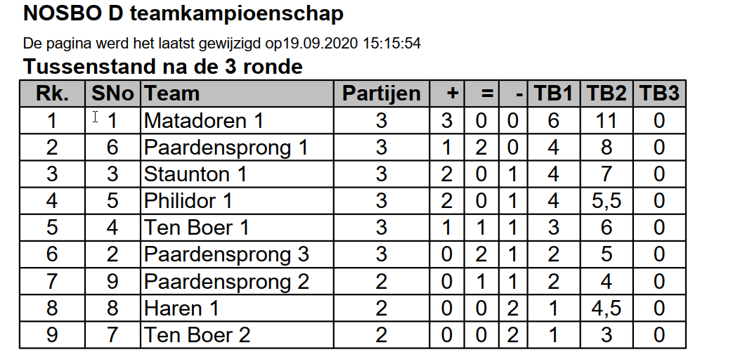 Stand D na 3 ronden